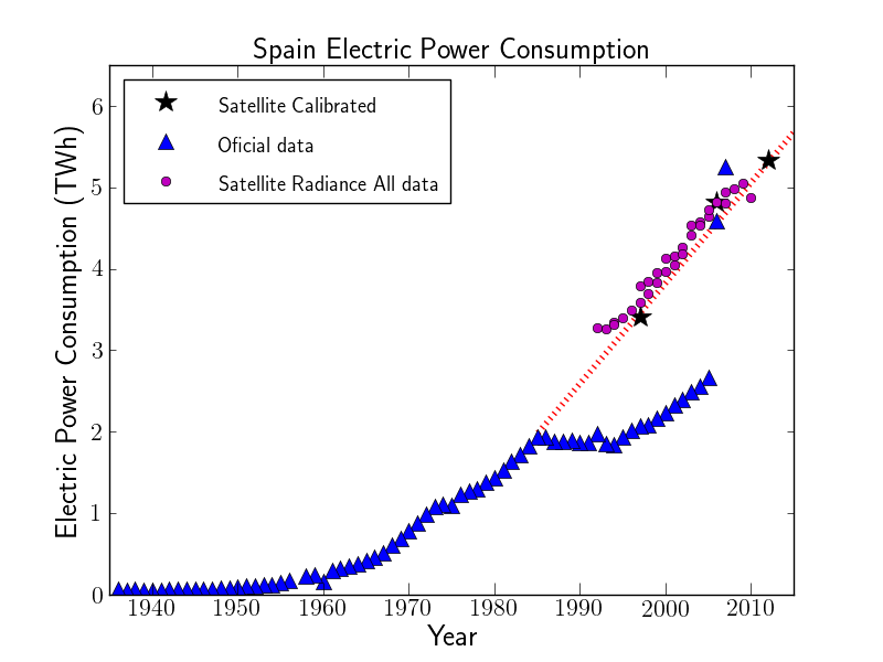 Spanish electric power consumption in public lighting