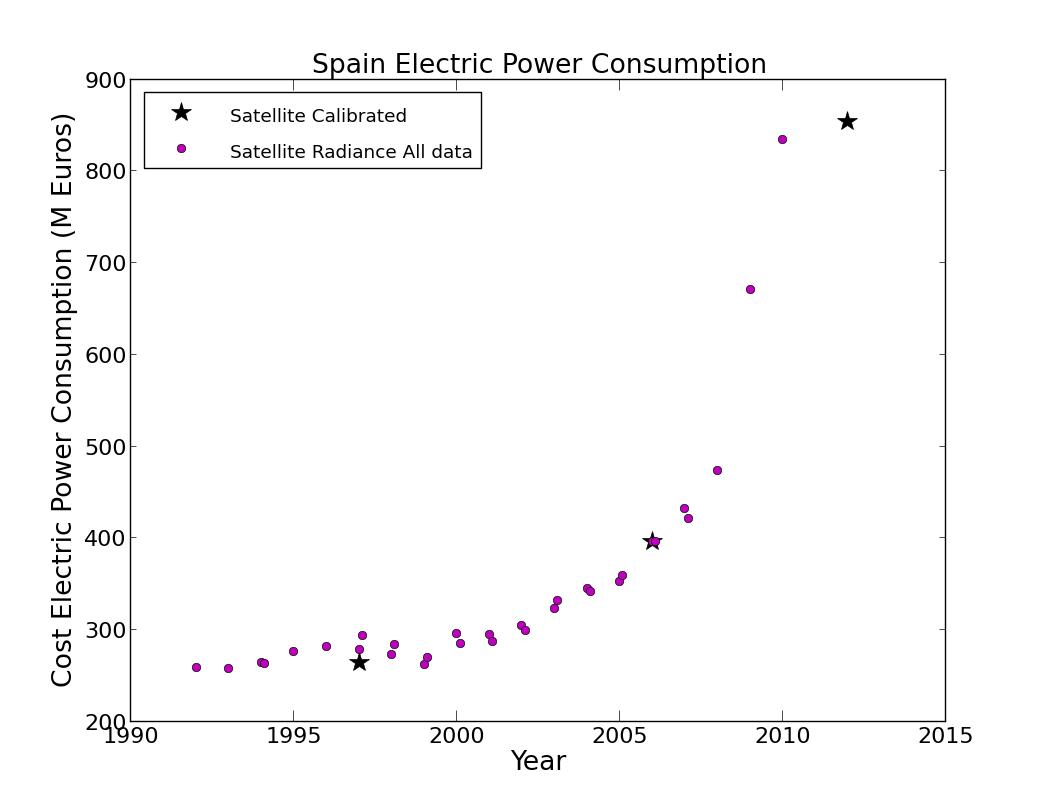 Gasto económico en alumbrado público en España
