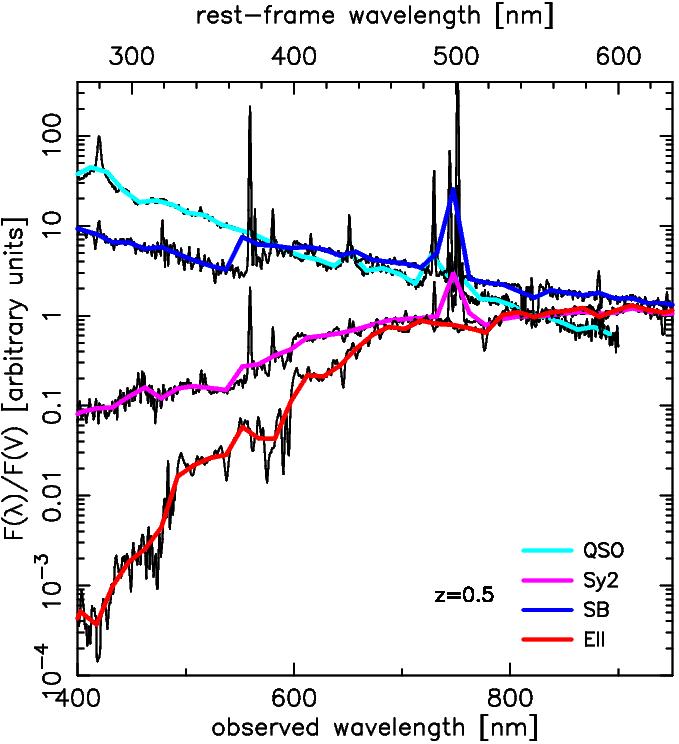 Emission Line Galaxy Emission Line Galaxies